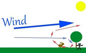Skizze Wind